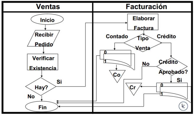 diagrama de fluijo ejemplo